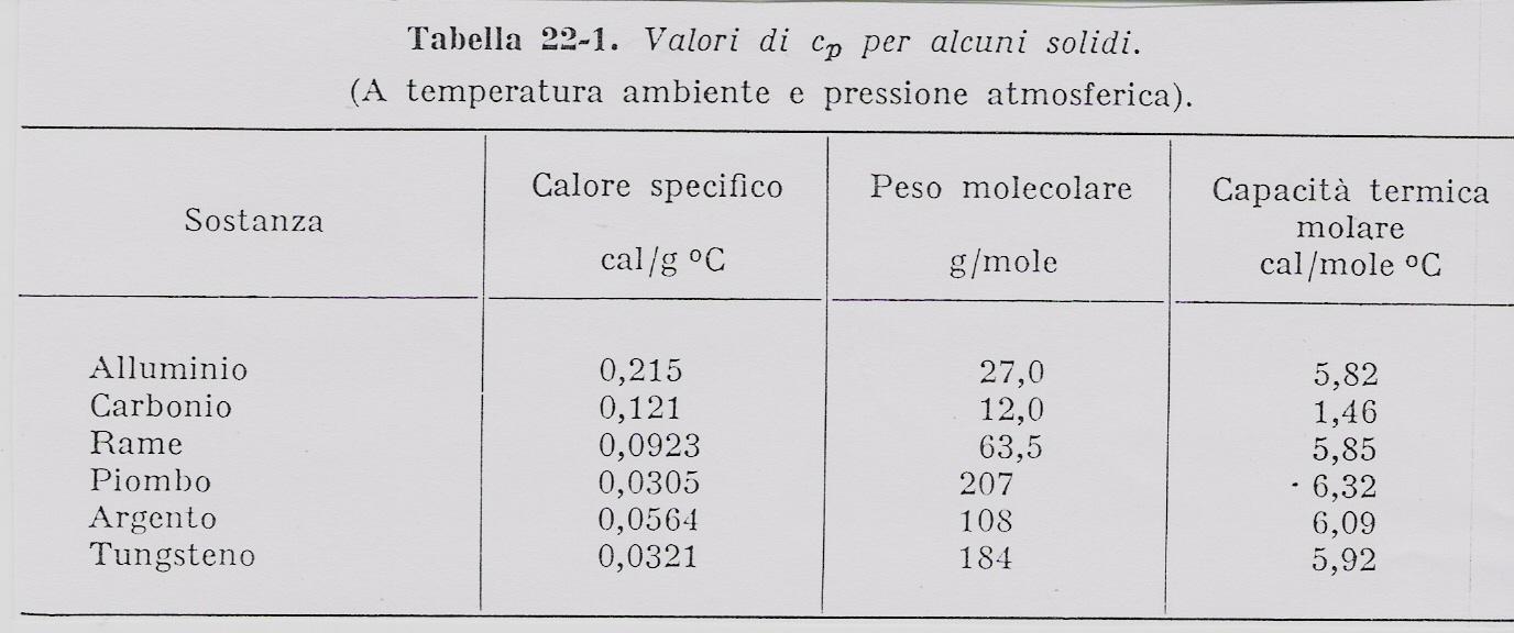 La capacita termica for Unita di capacita per condensatori elettrici